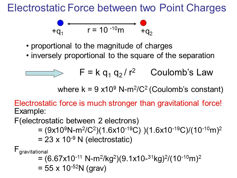 Electrostatic Force between two Point Charges