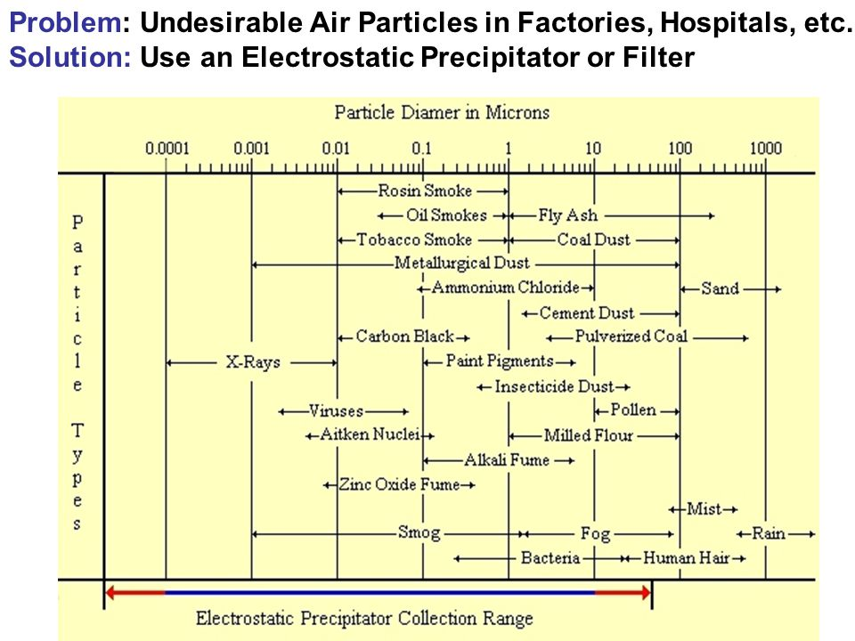 Problem: Undesirable Air Particles in Factories, Hospitals, etc.