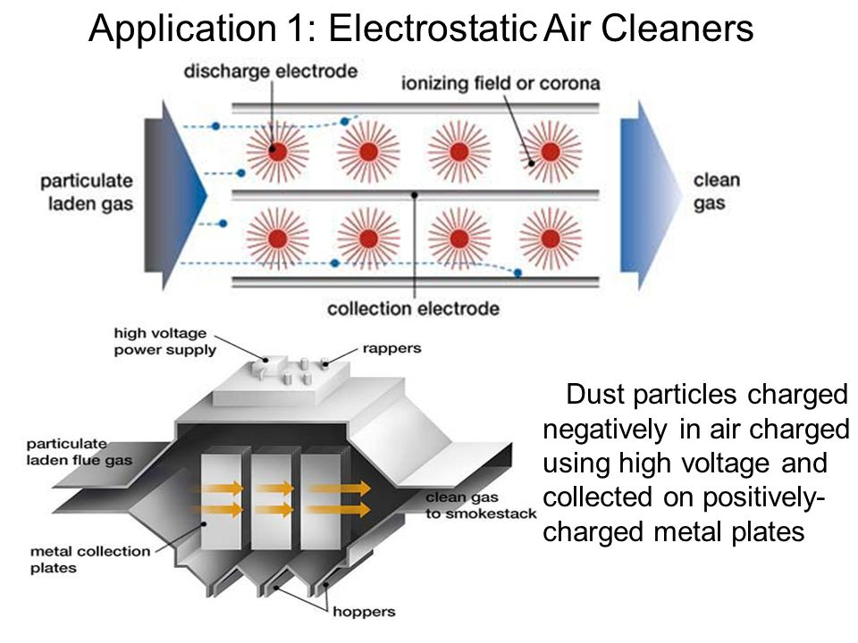 Application 1: Electrostatic Air Cleaners