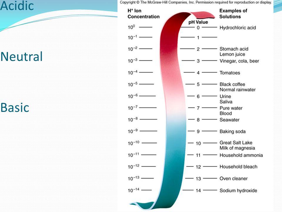 pH scale Acidic Neutral Basic
