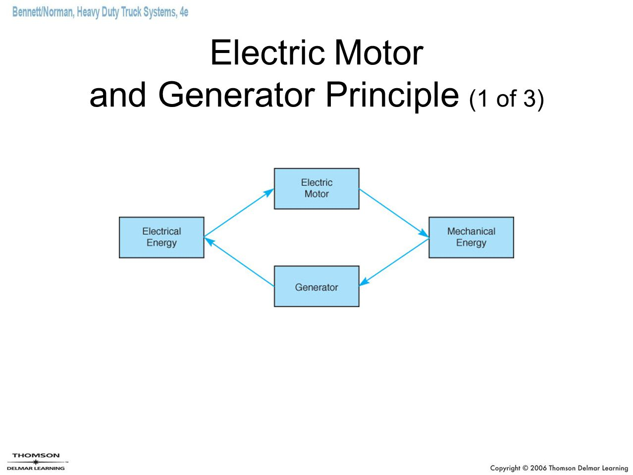 Electric Motor and Generator Principle (1 of 3)