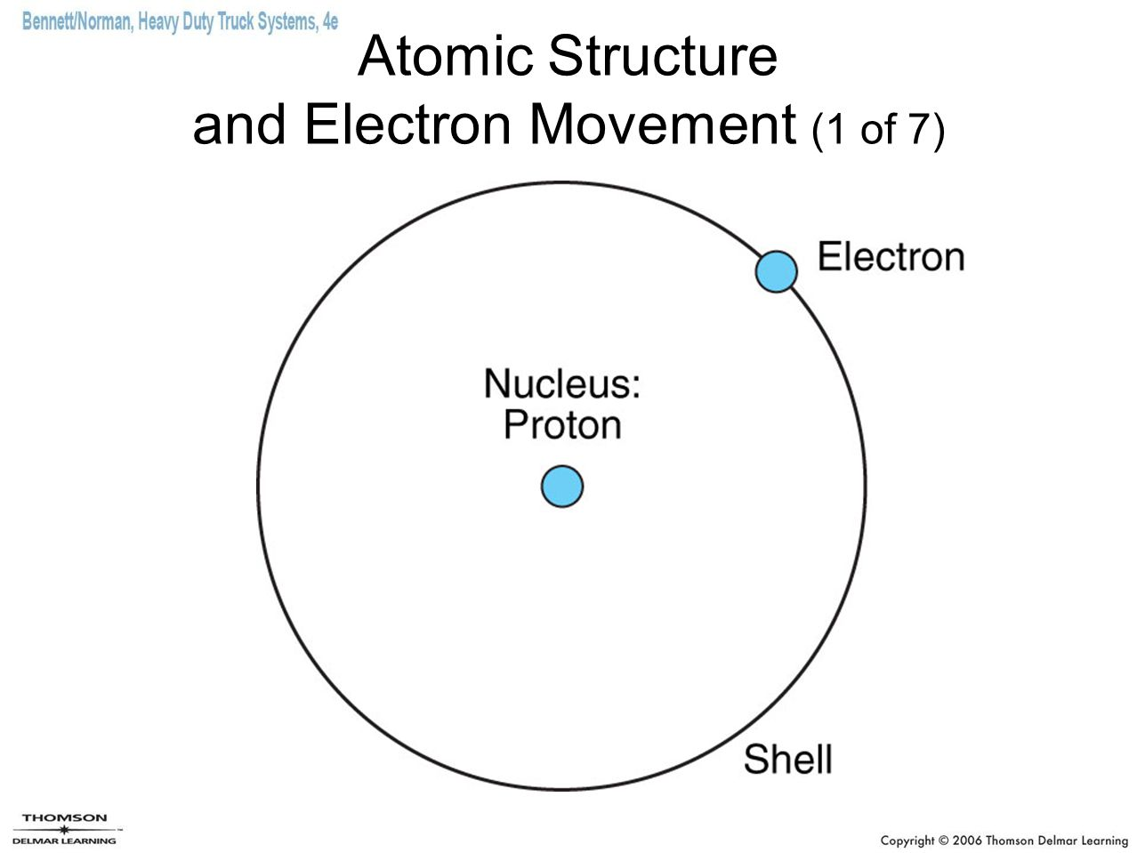 Atomic Structure and Electron Movement (1 of 7)