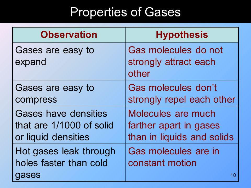 Properties of Gases Observation Hypothesis Gases are easy to expand