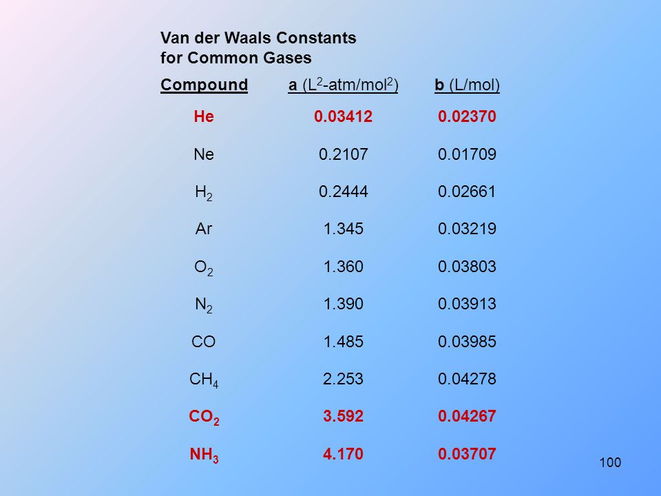 Van der Waals Constants for Common Gases