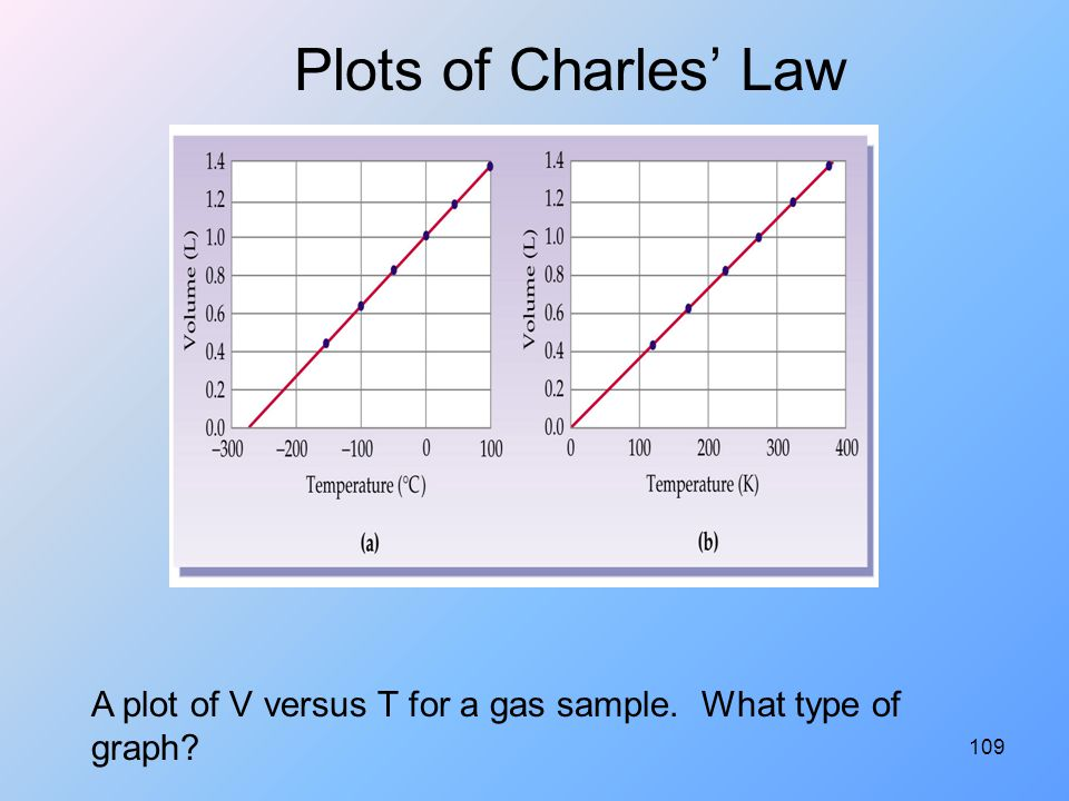 Plots of Charles' Law A plot of V versus T for a gas sample. What type of graph