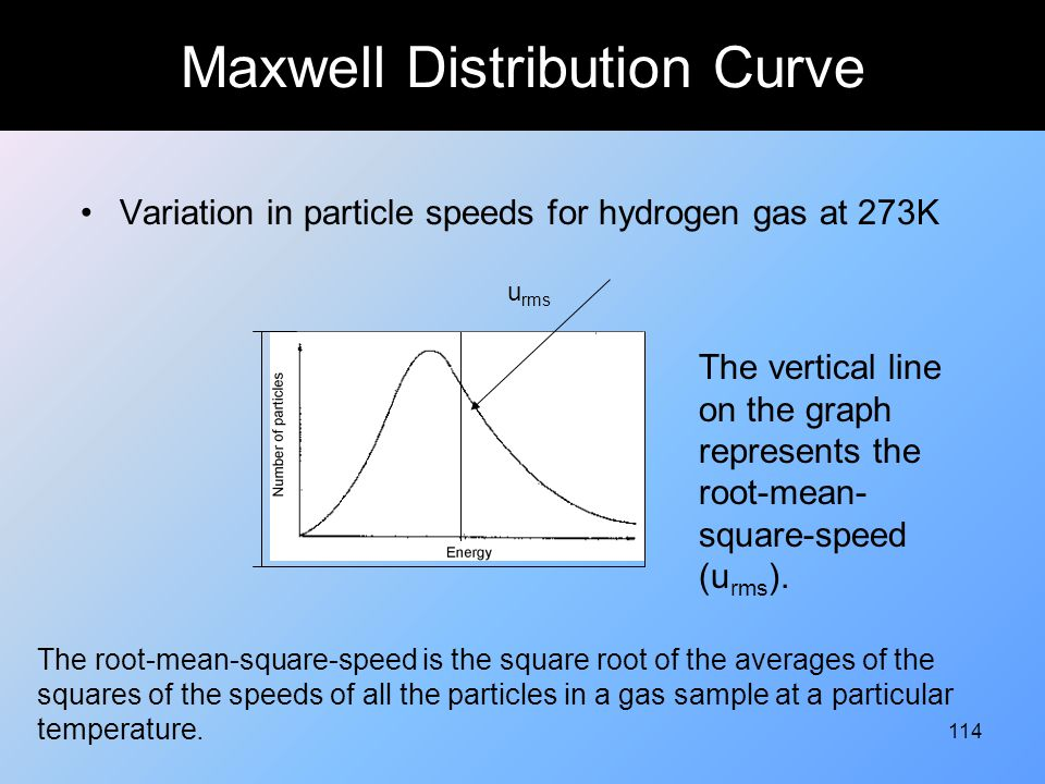 Maxwell Distribution Curve