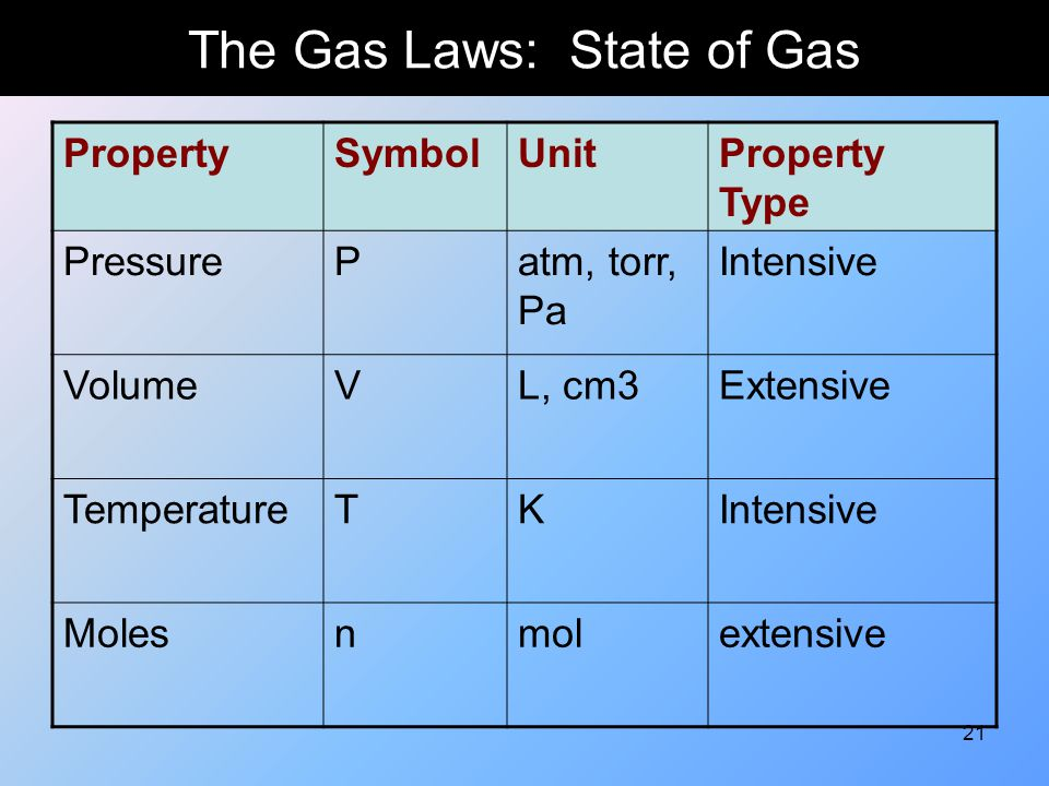 The Gas Laws: State of Gas