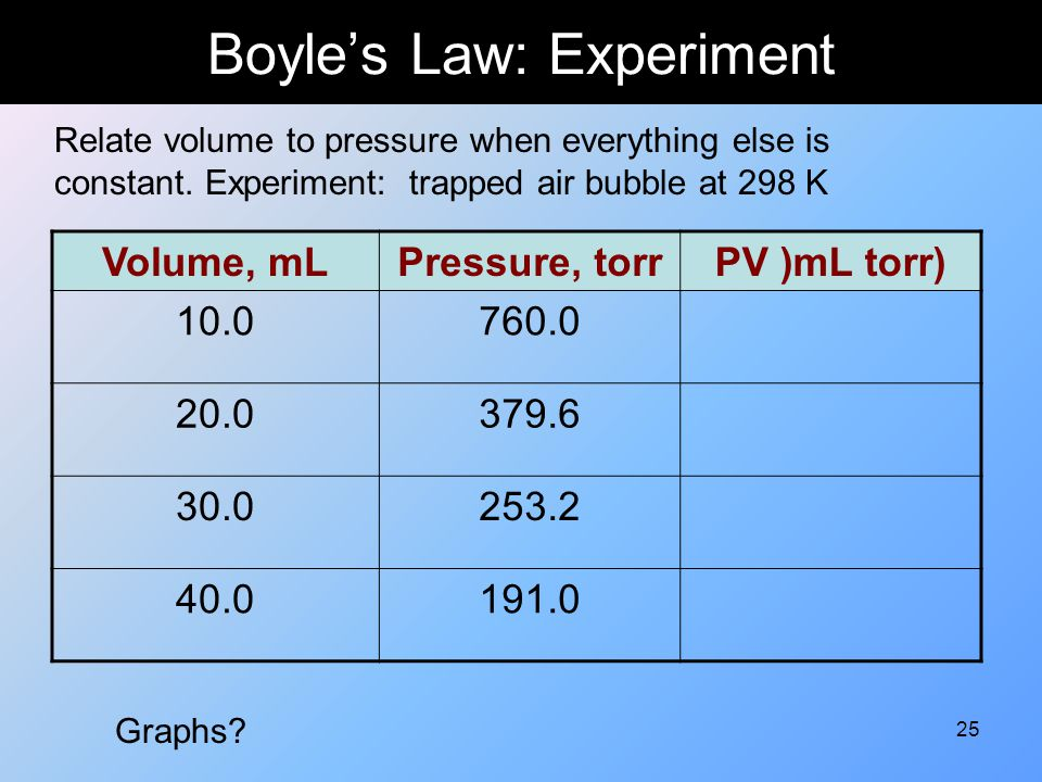 Boyle's Law: Experiment