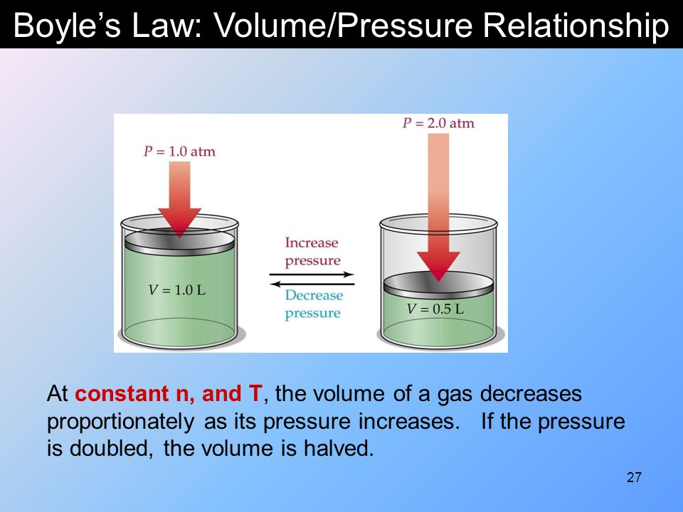 Boyle's Law: Volume/Pressure Relationship