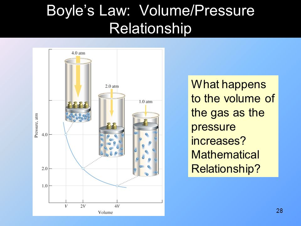 gas pressure and volume relationship Boyle's law gives the relationship between pressure and volume if temperature and some container of gas is created and the volume and pressure of that container.