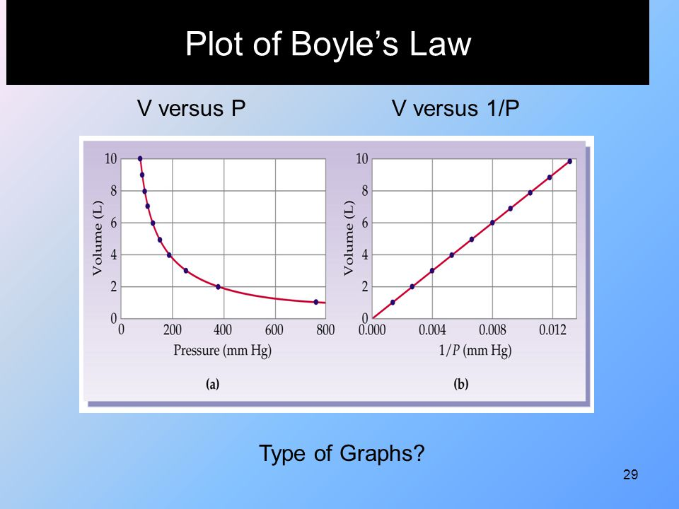 Plot of Boyle's Law V versus P V versus 1/P Type of Graphs