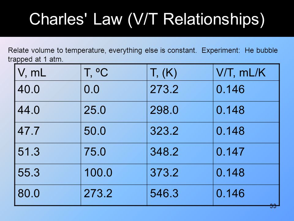 Charles Law (V/T Relationships)