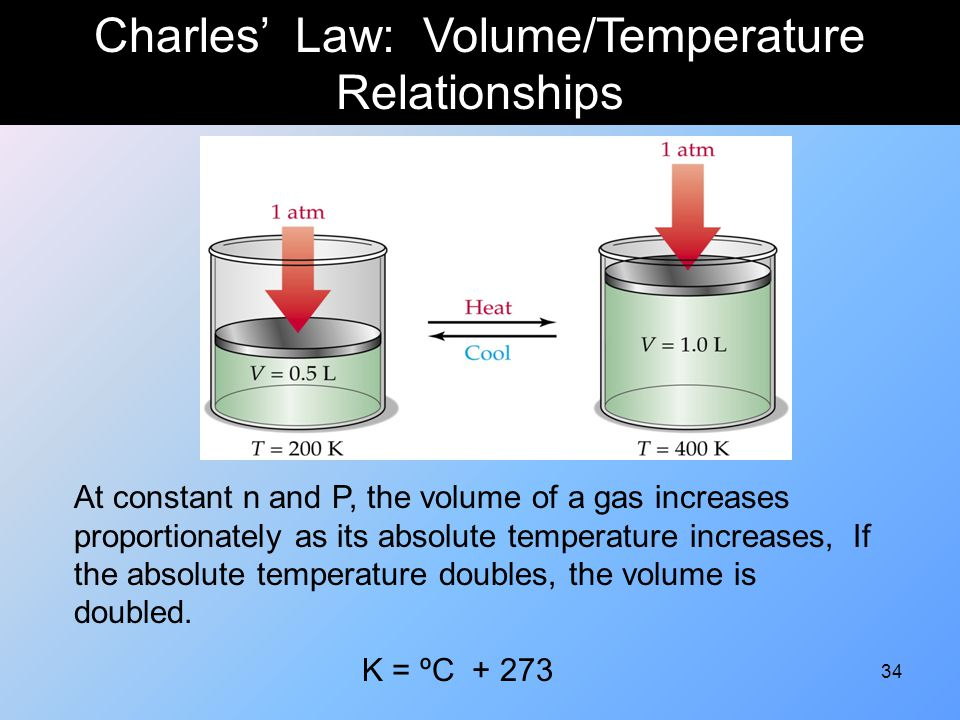 Charles' Law: Volume/Temperature Relationships