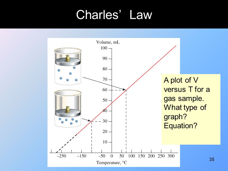 Charles' Law A plot of V versus T for a gas sample. What type of graph Equation