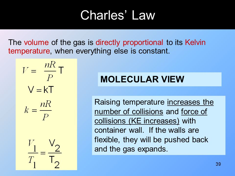 Charles' Law MOLECULAR VIEW