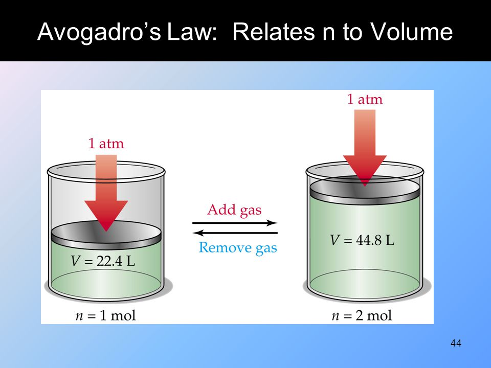 Avogadro's Law: Relates n to Volume