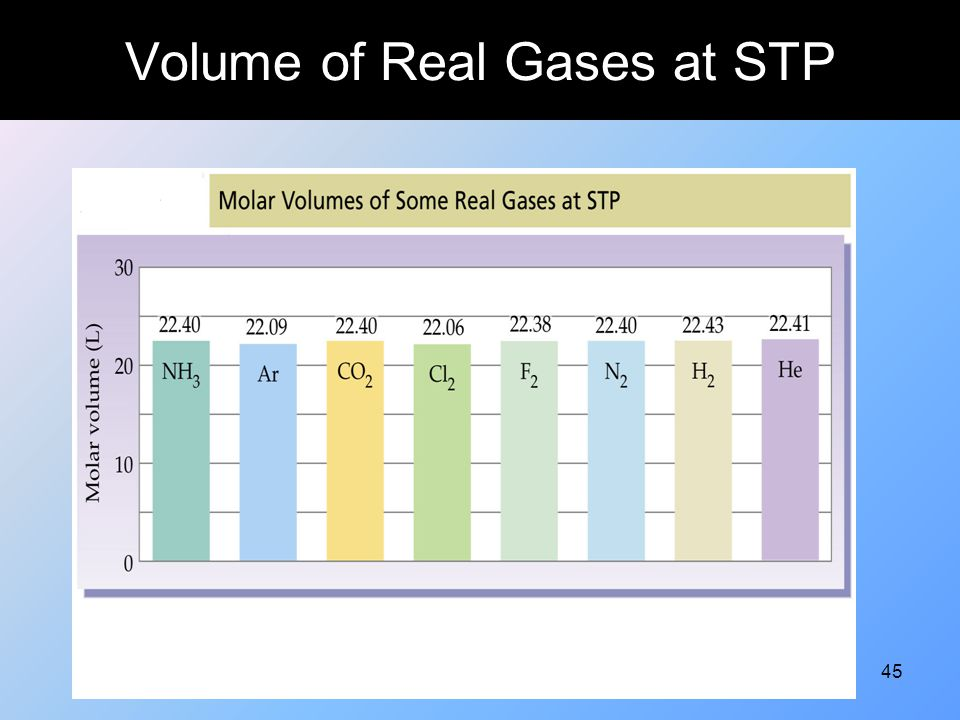 Volume of Real Gases at STP