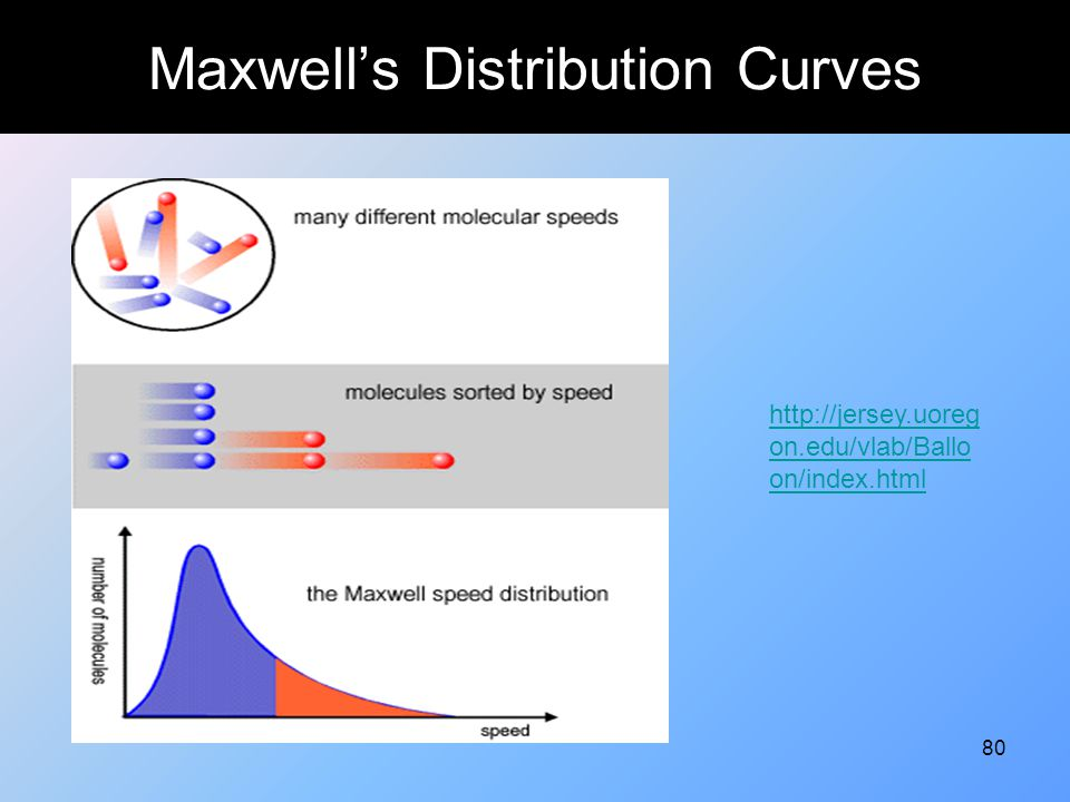 Maxwell's Distribution Curves