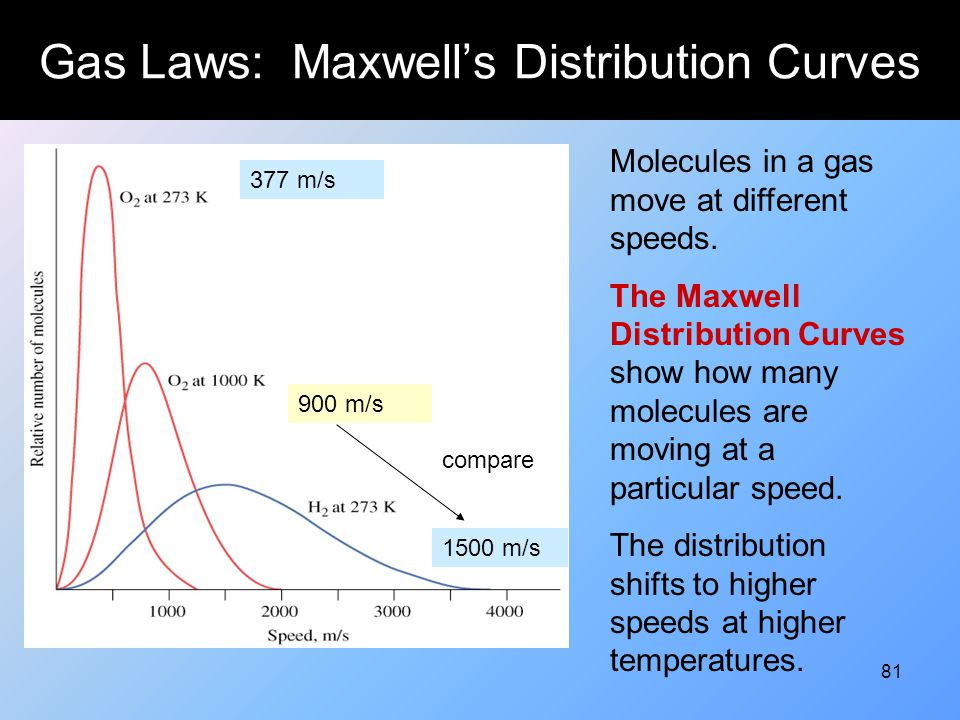 Gas Laws: Maxwell's Distribution Curves