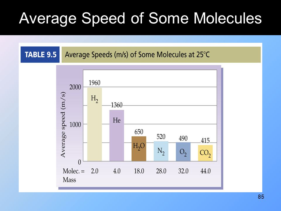 Average Speed of Some Molecules