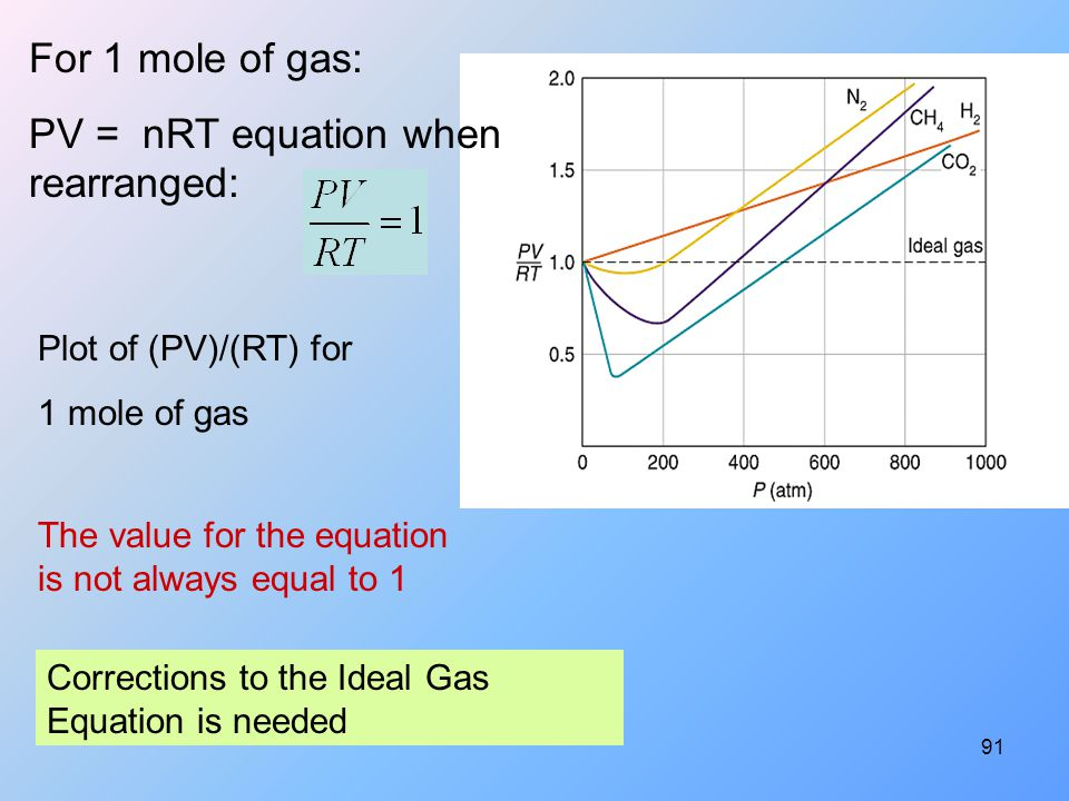 PV = nRT equation when rearranged: