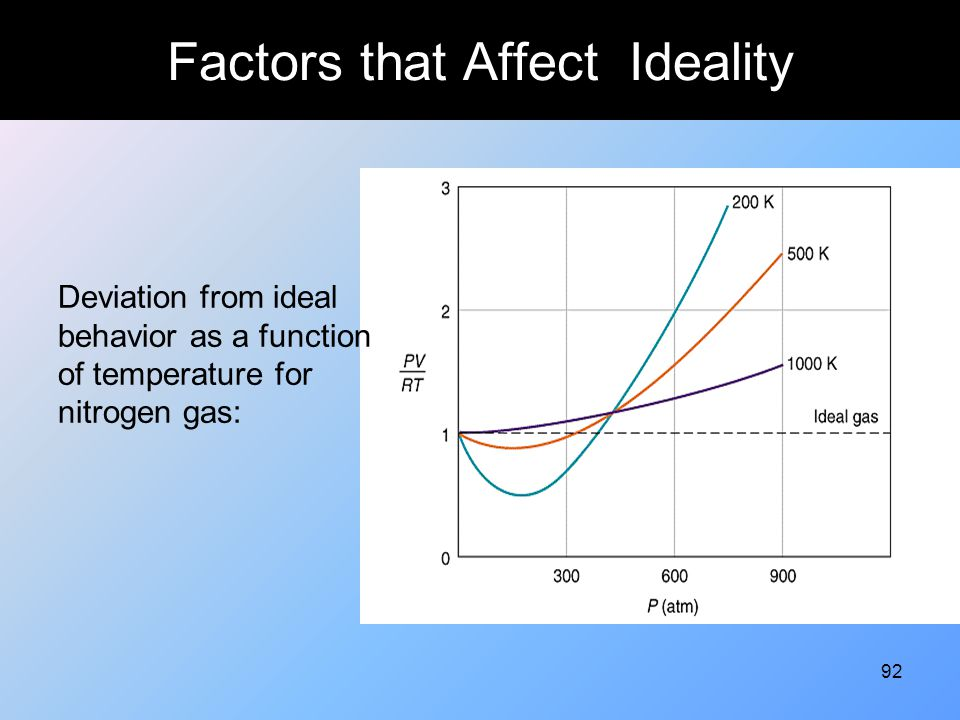 Factors that Affect Ideality