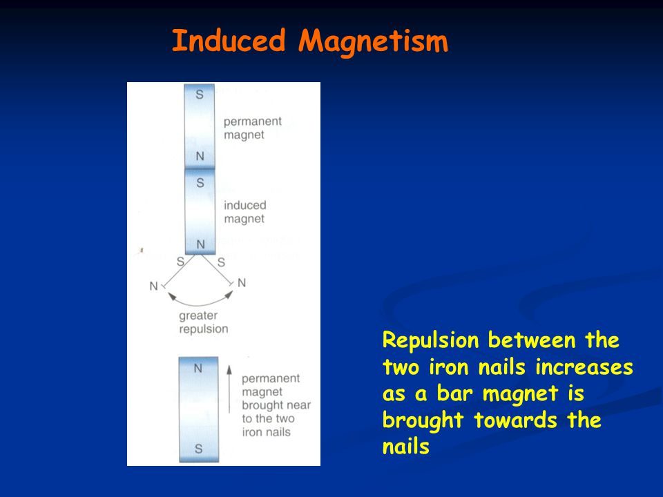 Induced Magnetism Repulsion between the two iron nails increases as a bar magnet is brought towards the nails.