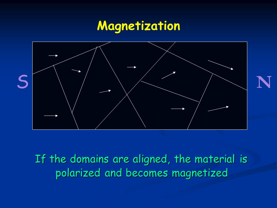 Magnetization S N If the domains are aligned, the material is polarized and becomes magnetized