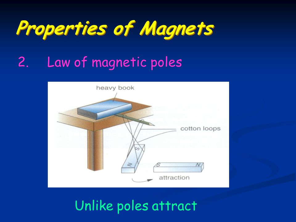 Properties of Magnets 2. Law of magnetic poles Unlike poles attract