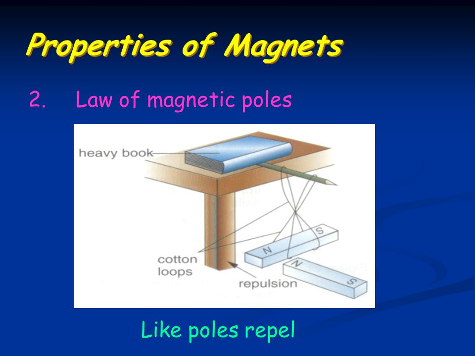 Properties of Magnets 2. Law of magnetic poles Like poles repel