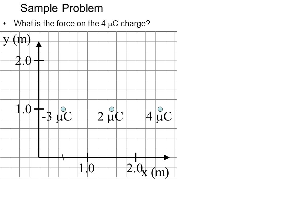 y (m) 2.0 1.0 -3 mC 2 mC 4 mC 1.0 2.0 x (m) Sample Problem