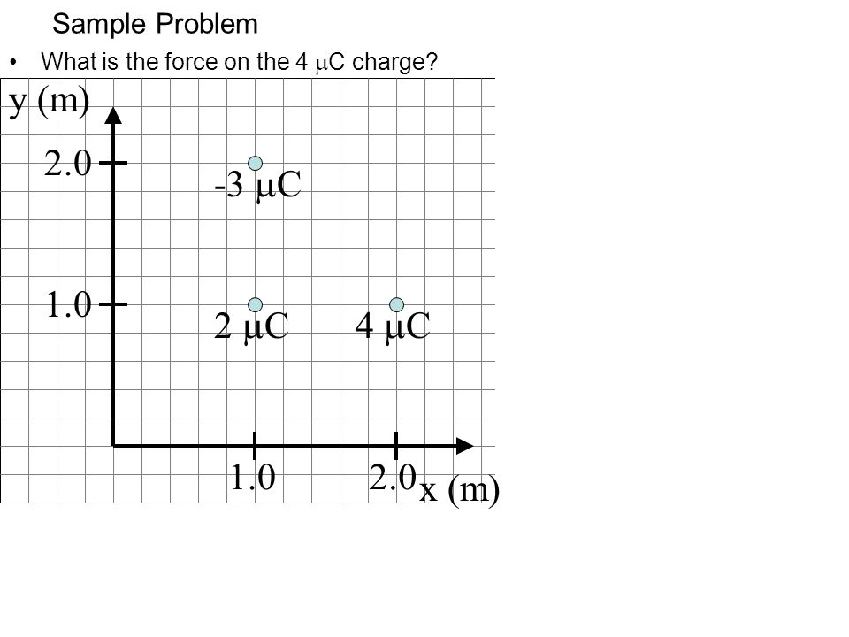 y (m) 2.0 -3 mC 1.0 2 mC 4 mC 1.0 2.0 x (m) Sample Problem