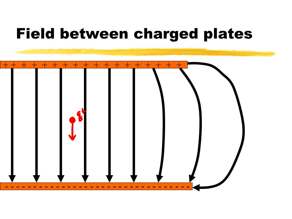 Field between charged plates
