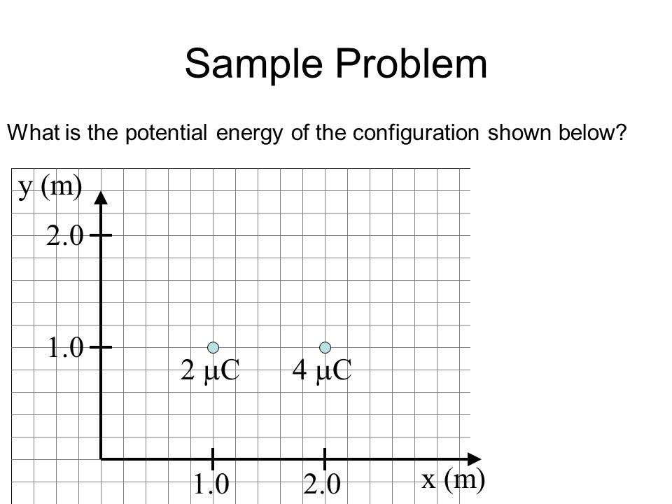 Sample Problem y (m) 2.0 1.0 2 mC 4 mC x (m) 1.0 2.0