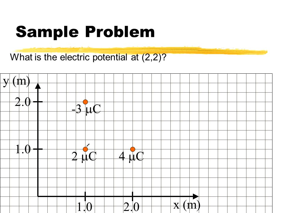 Sample Problem y (m) 2.0 -3 mC 1.0 2 mC 4 mC x (m) 1.0 2.0