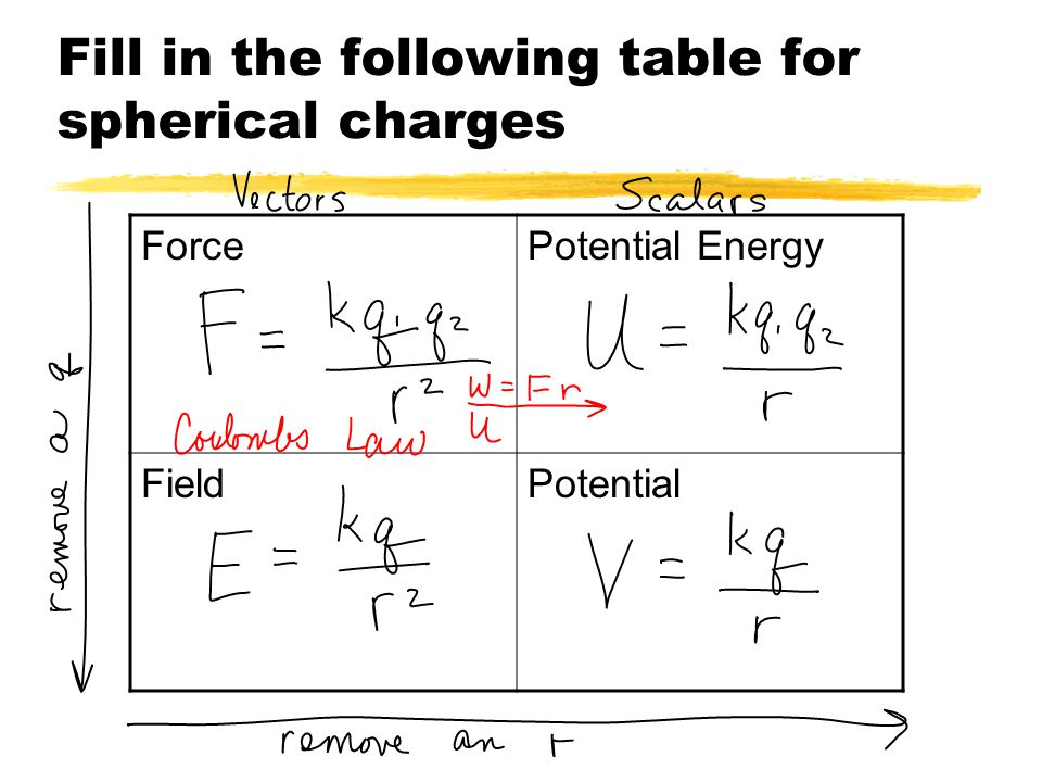 Fill in the following table for spherical charges