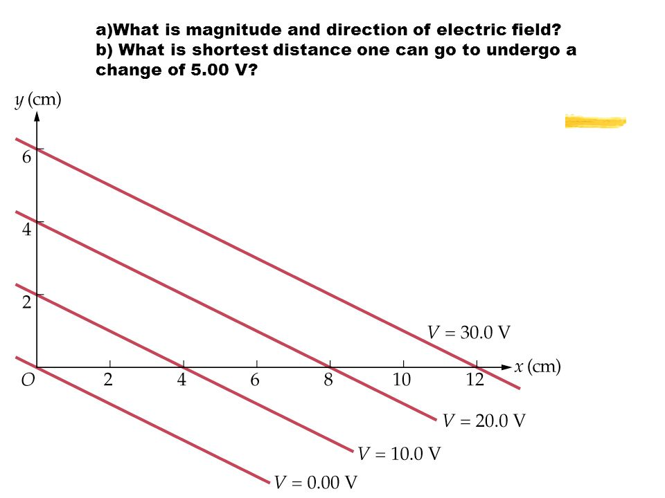 What is magnitude and direction of electric field