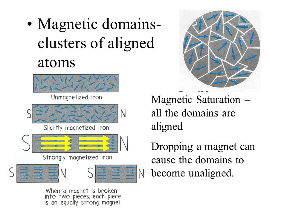 Magnetic domains- clusters of aligned atoms