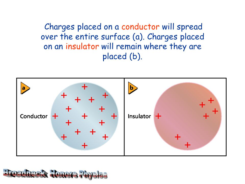 Charges placed on a conductor will spread over the entire surface (a)