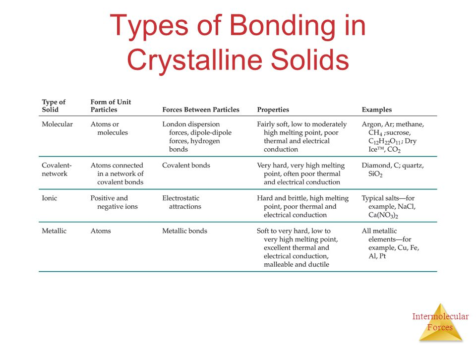 Types of Bonding in Crystalline Solids