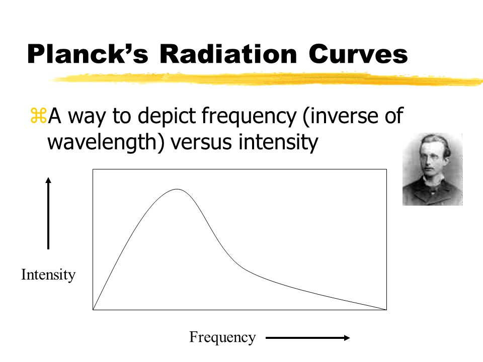 Planck's Radiation Curves