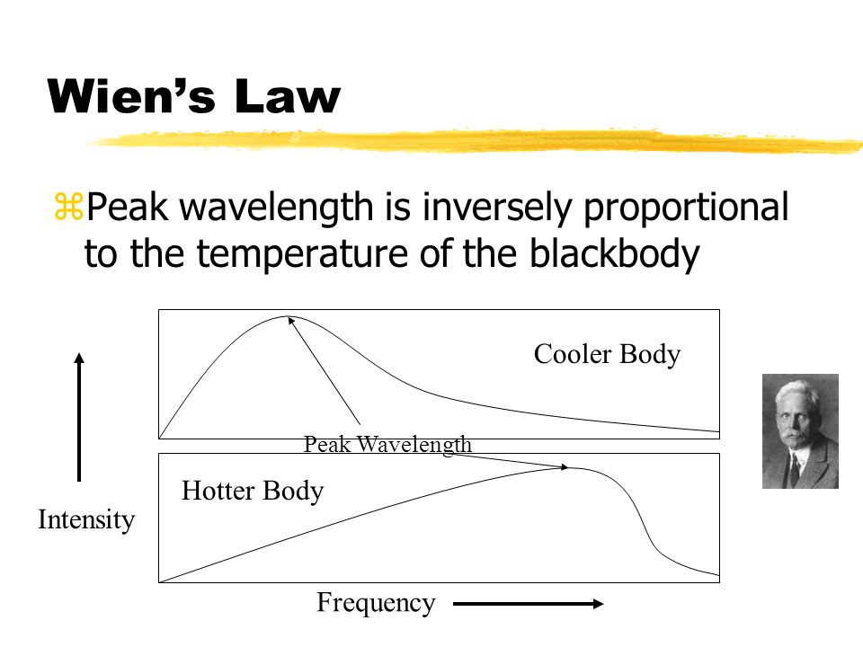 Wien's Law Peak wavelength is inversely proportional to the temperature of the blackbody. Cooler Body.