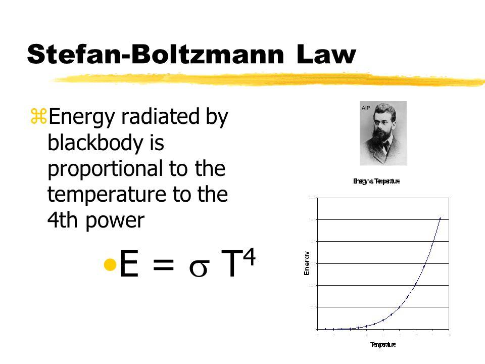 E = s T4 Stefan-Boltzmann Law