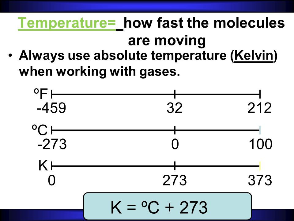 Temperature= how fast the molecules are moving