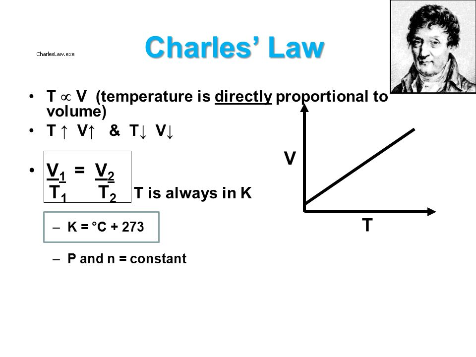 Charles' Law V1 = V2 T1 T2 T is always in K V T