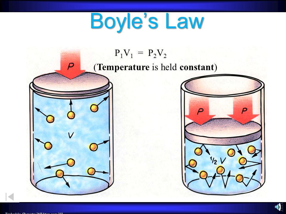 Boyle's Law P1V1 = P2V2 (Temperature is held constant)