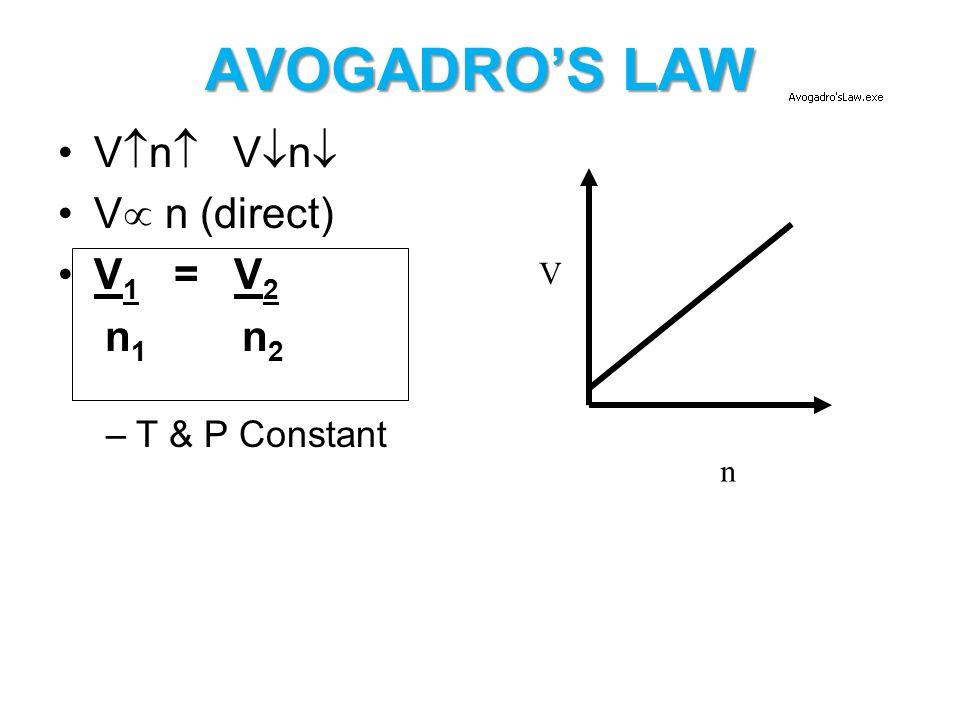AVOGADRO'S LAW Vn Vn V n (direct) V1 = V2 n1 n2 T & P Constant V