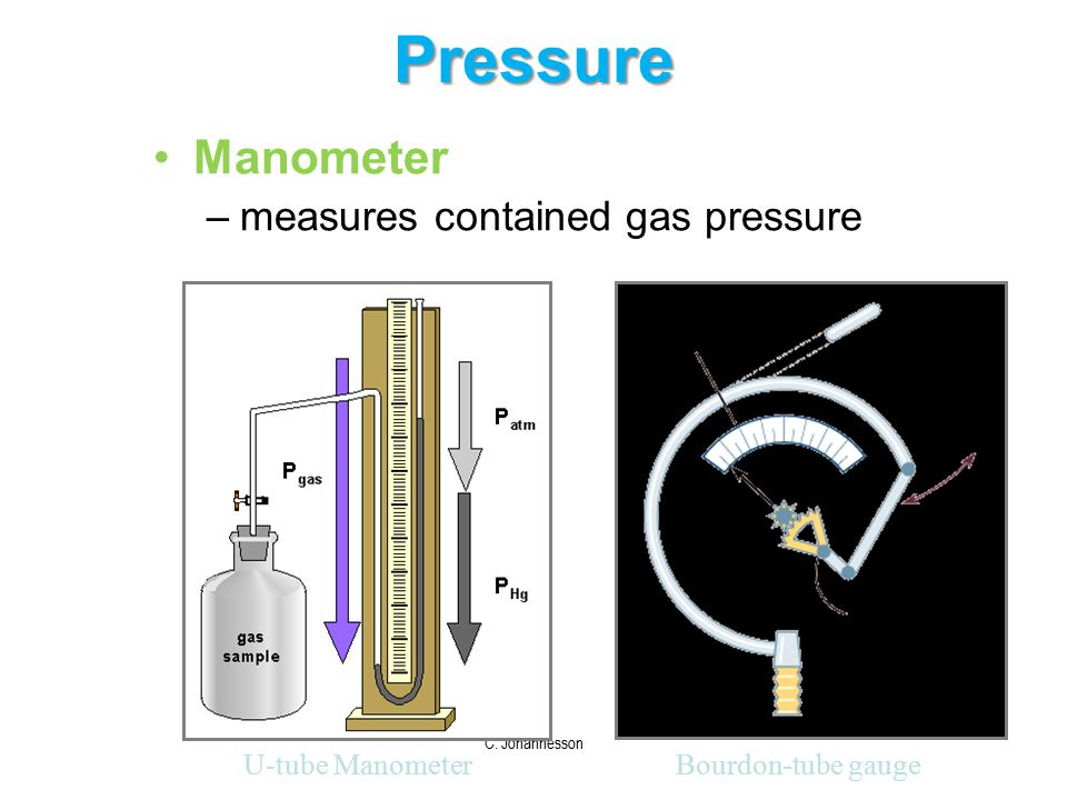 Pressure Manometer measures contained gas pressure U-tube Manometer