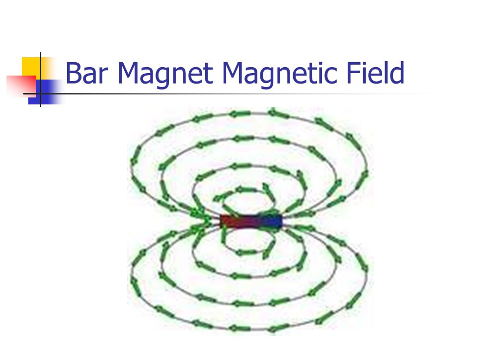 Bar Magnet Magnetic Field