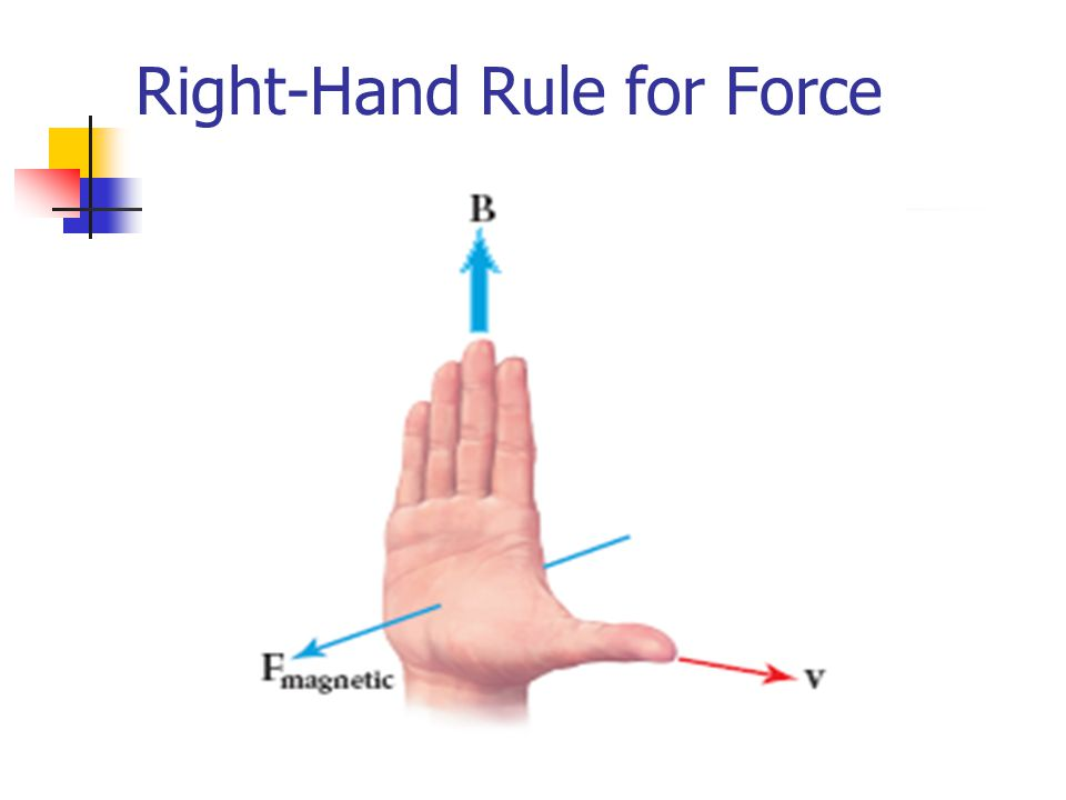 Right-Hand Rule for Force